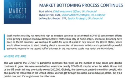 Market Bottoming Process Continues | Weekly Market Commentary | April 6, 2020